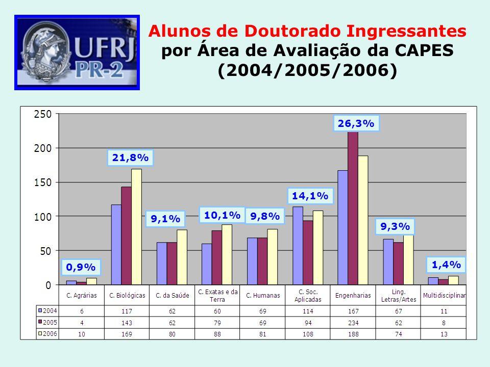 Alunos de Doutorado Ingressantes por Área de Avaliação da CAPES (2004/2005/2006) 0,9% 21,8% 9,1% 10,1% 9,8% 14,1% 26,3% 9,3% 1,4%