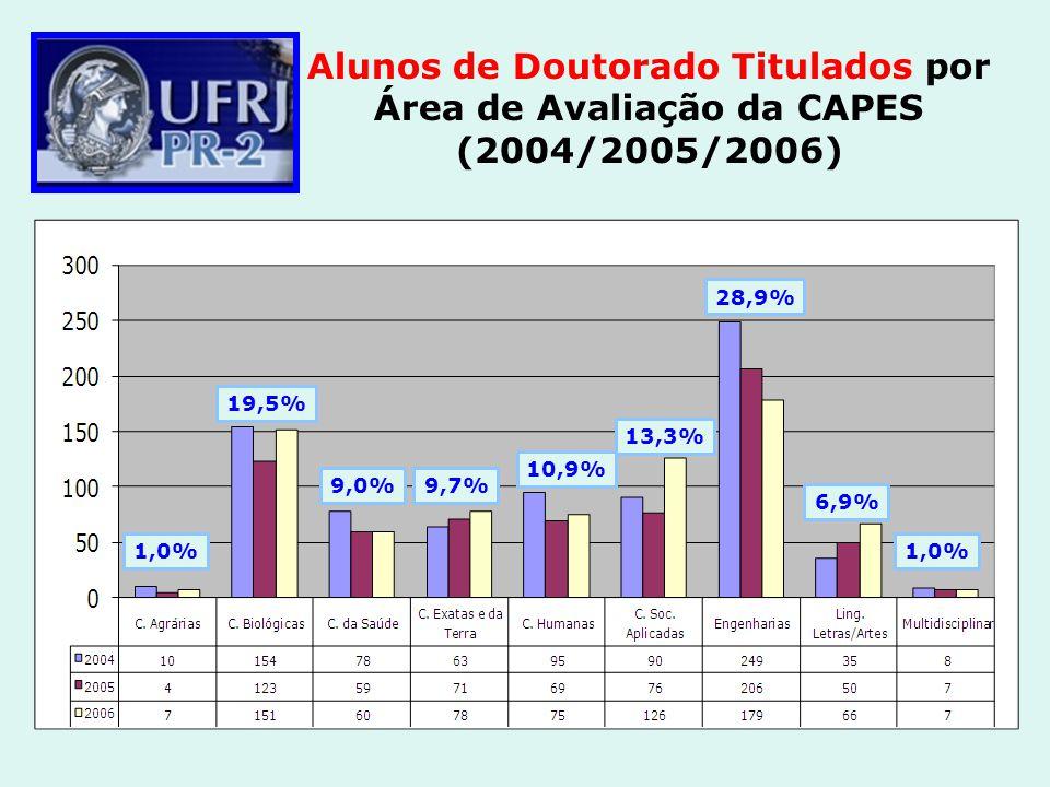 Alunos de Doutorado Titulados por Área de Avaliação da CAPES (2004/2005/2006) 1,0% 19,5% 9,0%9,7% 10,9% 13,3% 28,9% 6,9% 1,0%