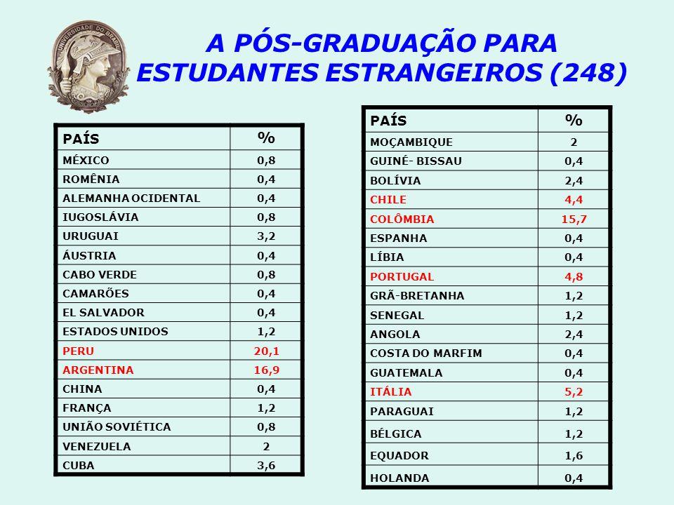 PAÍS % MÉXICO0,8 ROMÊNIA0,4 ALEMANHA OCIDENTAL0,4 IUGOSLÁVIA0,8 URUGUAI3,2 ÁUSTRIA0,4 CABO VERDE0,8 CAMARÕES0,4 EL SALVADOR0,4 ESTADOS UNIDOS1,2 PERU2