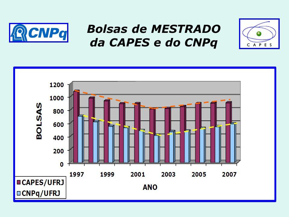 Bolsas de MESTRADO da CAPES e do CNPq