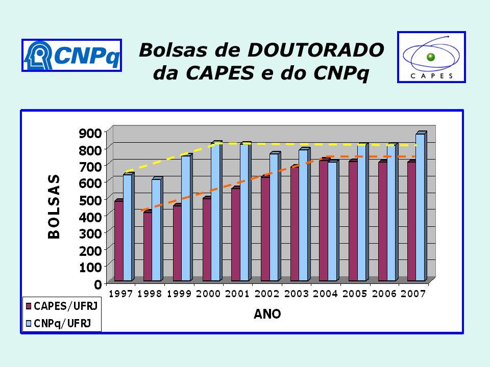 Bolsas de DOUTORADO da CAPES e do CNPq
