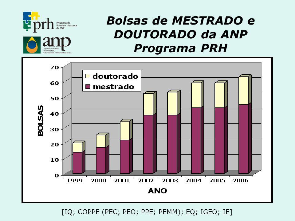 Bolsas de MESTRADO e DOUTORADO da ANP Programa PRH [IQ; COPPE (PEC; PEO; PPE; PEMM); EQ; IGEO; IE]