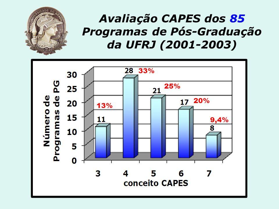 Avaliação CAPES dos 85 Programas de Pós-Graduação da UFRJ (2001-2003) 33% 25% 20% 9,4% 13%