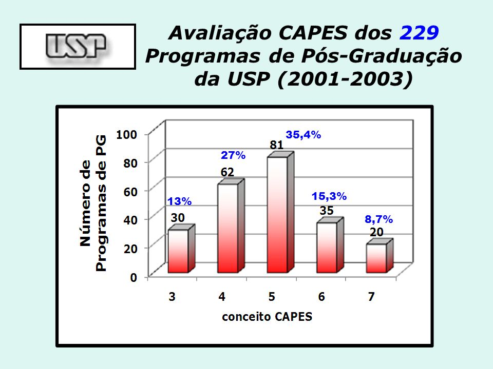 Avaliação CAPES dos 229 Programas de Pós-Graduação da USP (2001-2003) 35,4% 15,3% 8,7% 27% 13%