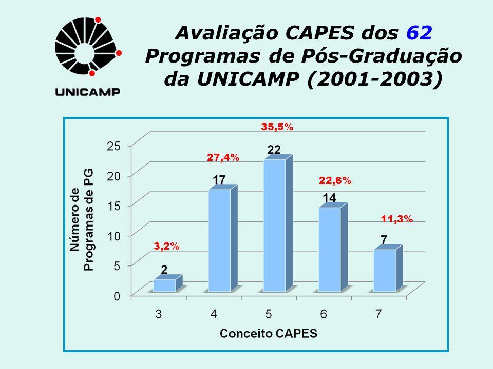 Avaliação CAPES dos 62 Programas de Pós-Graduação da UNICAMP (2001-2003) 3,2% 27,4% 35,5% 22,6% 11,3%
