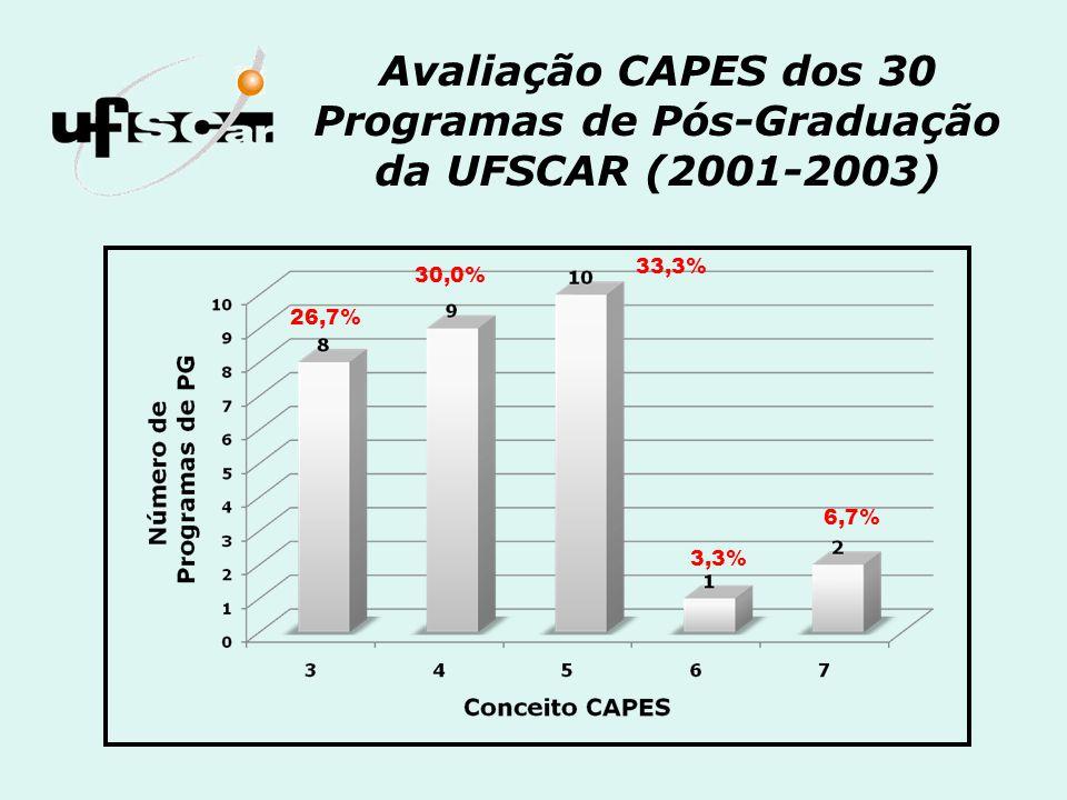 Avaliação CAPES dos 30 Programas de Pós-Graduação da UFSCAR (2001-2003) 26,7% 30,0% 33,3% 3,3% 6,7%
