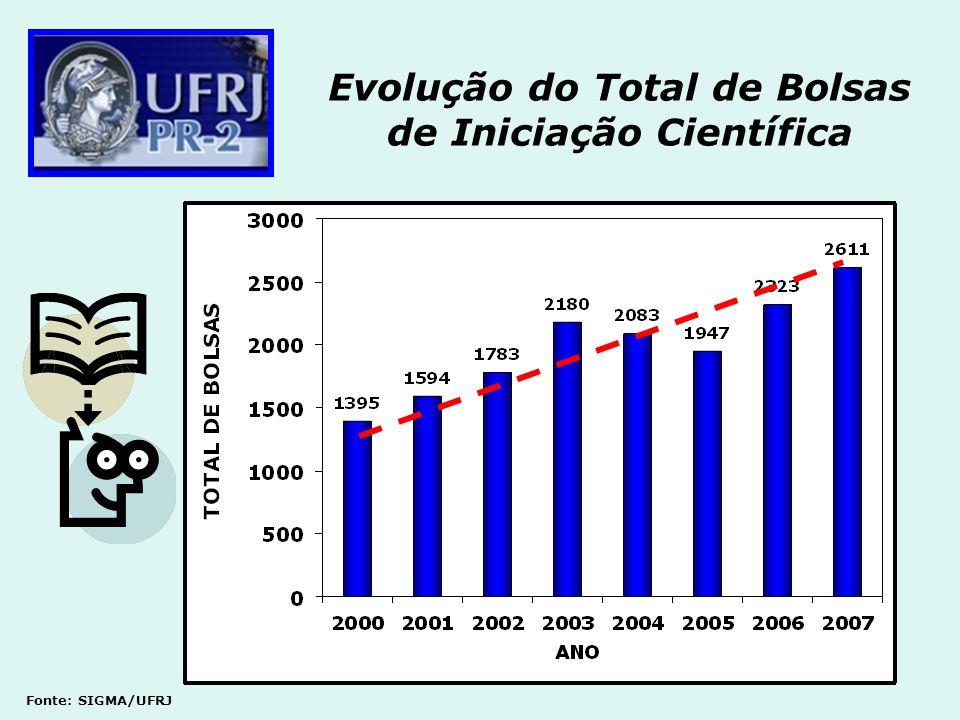 Evolução do Total de Bolsas de Iniciação Científica Fonte: SIGMA/UFRJ