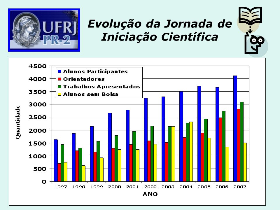 Evolução da Jornada de Iniciação Científica