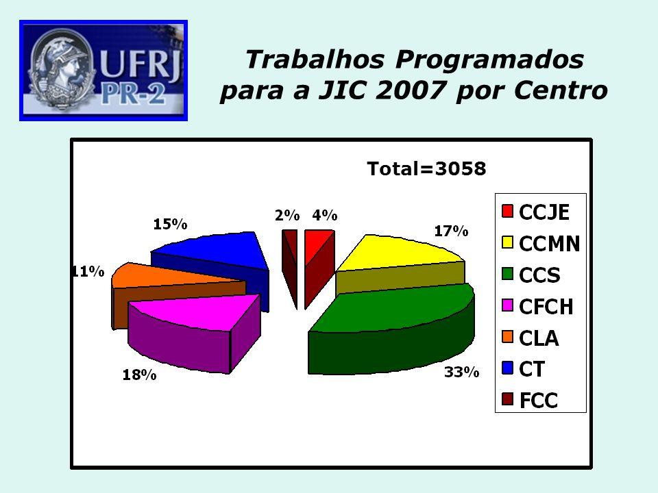 Trabalhos Programados para a JIC 2007 por Centro Total=3058