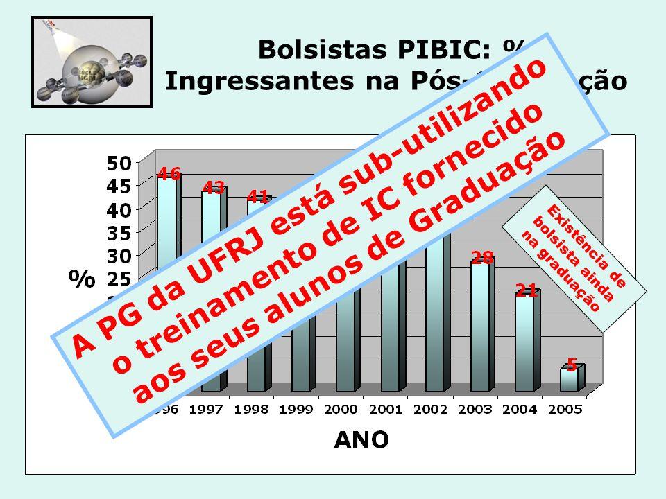 Bolsistas PIBIC: % Ingressantes na Pós-Graduação Existência de bolsista ainda na graduação A PG da UFRJ está sub-utilizando o treinamento de IC fornec