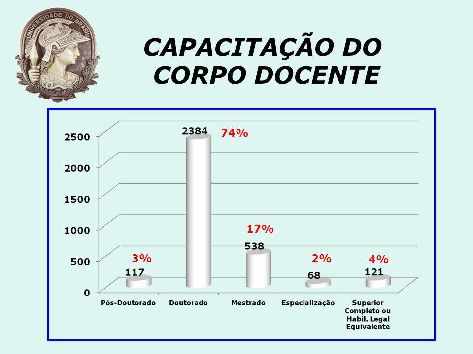 CAPACITAÇÃO DO CORPO DOCENTE 74% 4% 3% 17% 2%