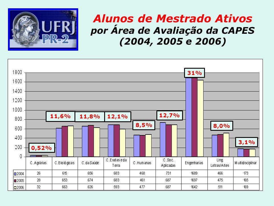 Alunos de Mestrado Ativos por Área de Avaliação da CAPES (2004, 2005 e 2006) 31% 11,6% 11,8%12,1% 8,5% 12,7% 8,0% 0,52% 3,1%