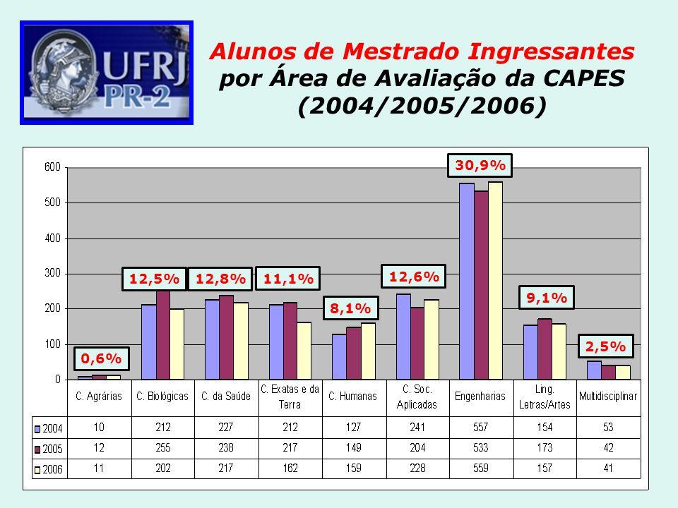 Alunos de Mestrado Ingressantes por Área de Avaliação da CAPES (2004/2005/2006) 0,6% 12,5%12,8% 11,1% 8,1% 12,6% 30,9% 9,1% 2,5%