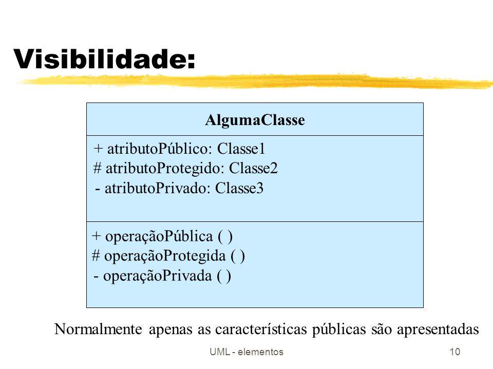 UML - elementos10 Visibilidade: AlgumaClasse + atributoPúblico: Classe1 # atributoProtegido: Classe2 - atributoPrivado: Classe3 + operaçãoPública ( ) # operaçãoProtegida ( ) - operaçãoPrivada ( ) Normalmente apenas as características públicas são apresentadas