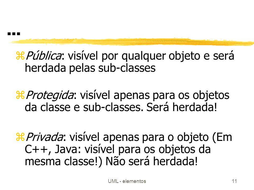 UML - elementos11 … zPública: visível por qualquer objeto e será herdada pelas sub-classes zProtegida: visível apenas para os objetos da classe e sub-