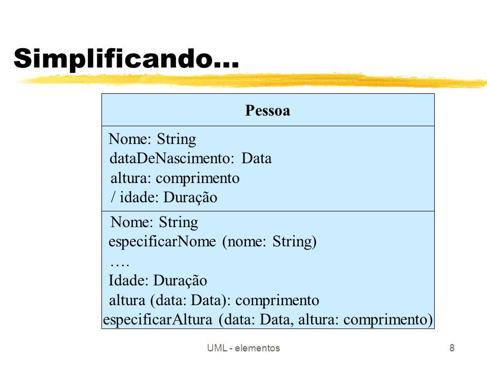 UML - elementos9 Sobreposição de operações: LinhaDeProdutosParaVenda Preço: Dinheiro / totalDeUnidadeVendidas: Inetiro … rebaixarPreço (desconto%: Porcentagem) rebaixarPreço ( ) totalDeUnidadesVendidas (data: Data) totalDeUnidadesVendidas ( ) …
