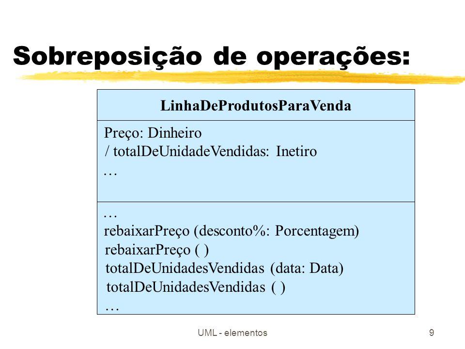 UML - elementos9 Sobreposição de operações: LinhaDeProdutosParaVenda Preço: Dinheiro / totalDeUnidadeVendidas: Inetiro … rebaixarPreço (desconto%: Por