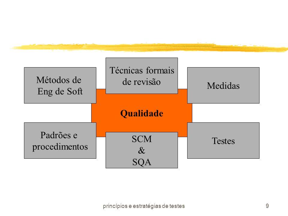 princípios e estratégias de testes9 Qualidade Métodos de Eng de Soft Técnicas formais de revisão Padrões e procedimentos SCM & SQA Medidas Testes