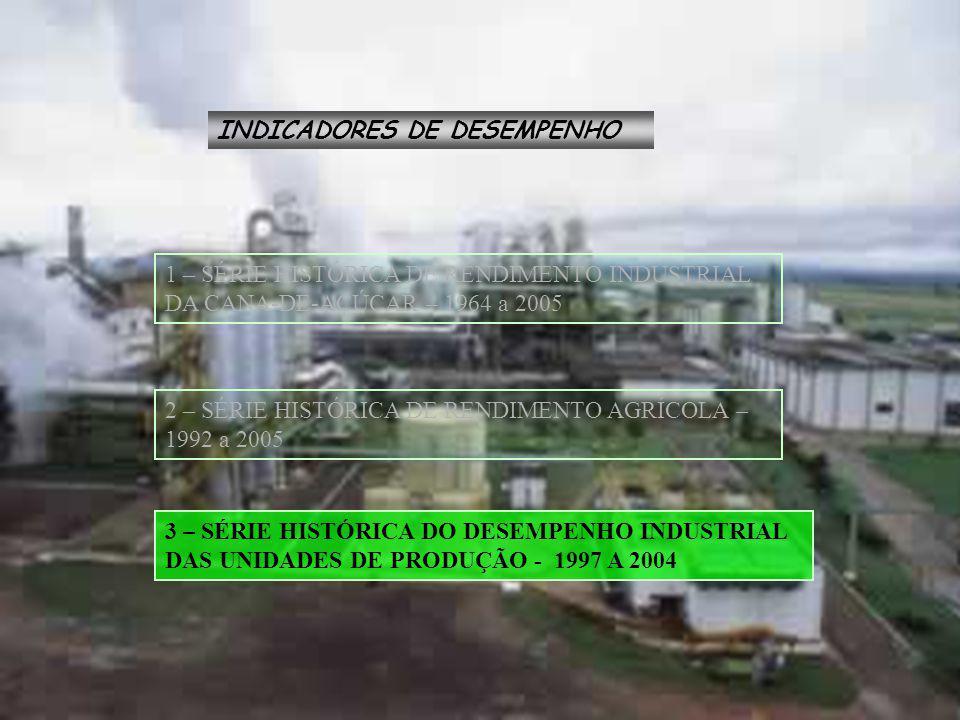 INDICADORES DE DESEMPENHO 1 – SÉRIE HISTÓRICA DE RENDIMENTO INDUSTRIAL DA CANA-DE-AÇÚCAR – 1964 a 2005 2 – SÉRIE HISTÓRICA DE RENDIMENTO AGRÍCOLA – 1992 a 2005 3 – SÉRIE HISTÓRICA DO DESEMPENHO INDUSTRIAL DAS UNIDADES DE PRODUÇÃO - 1997 A 2004