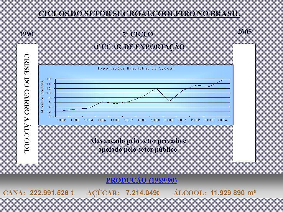 CICLOS DO SETOR SUCROALCOOLEIRO NO BRASIL CRISE DO CARRO A ÁLCOOL 1990 PRODUÇÃO (1989/90) CANA: 222.991.526 t AÇÚCAR: 7.214.049t ÁLCOOL: 11.929.890 m³ 2º CICLO AÇÚCAR DE EXPORTAÇÃO Alavancado pelo setor privado e apoiado pelo setor público 2005