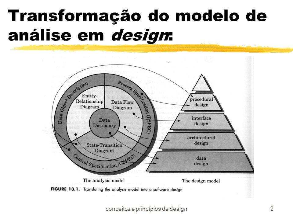 conceitos e princípios de design13 Design Modular Efetivo zIndependência funcional zCoesão yCoincidental ylógico ytemporal yprocedural ycomunicacional ysequencial yfuncional