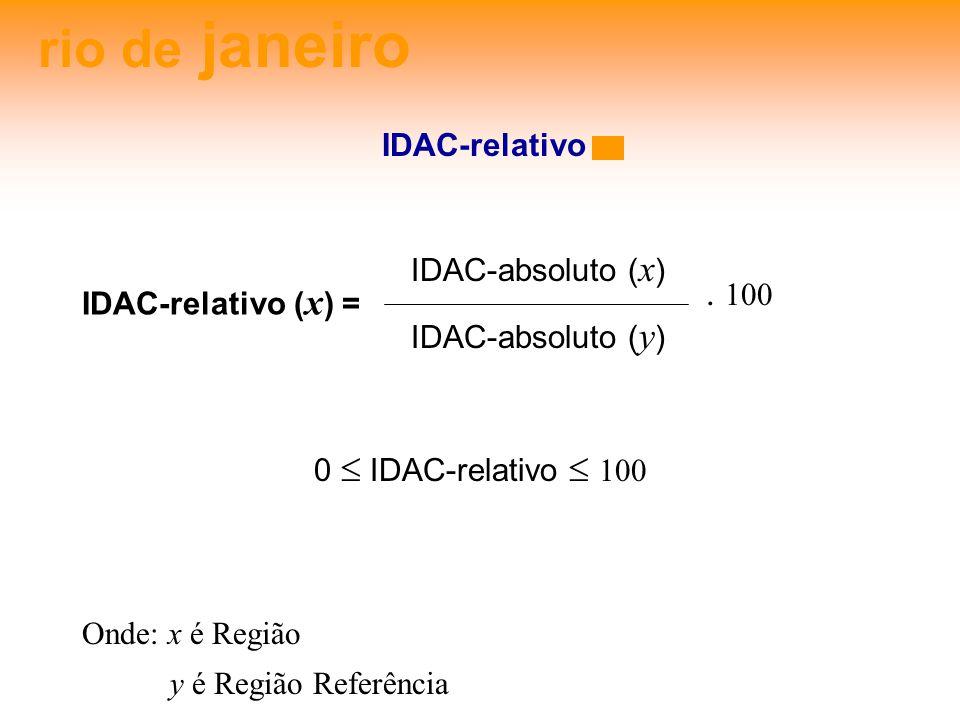 rio de janeiro IDAC-relativo. 100 IDAC-relativo ( x ) = IDAC-absoluto ( x ) IDAC-absoluto ( y ) Onde: x é Região y é Região Referência 0 IDAC-relativo