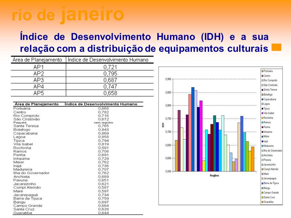 rio de janeiro Índice de Desenvolvimento Humano (IDH) e a sua relação com a distribuição de equipamentos culturais