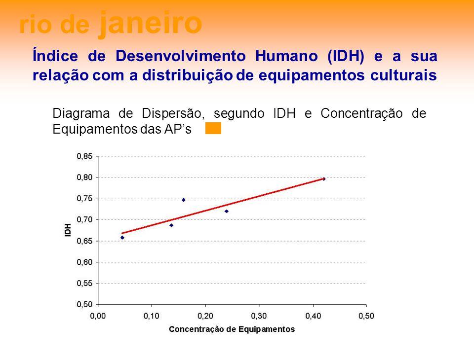 rio de janeiro Índice de Desenvolvimento Humano (IDH) e a sua relação com a distribuição de equipamentos culturais Diagrama de Dispersão, segundo IDH