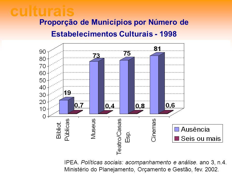culturais Proporção de Municípios por Número de Estabelecimentos Culturais - 1998 IPEA. Políticas sociais: acompanhamento e análise. ano 3, n.4. Minis