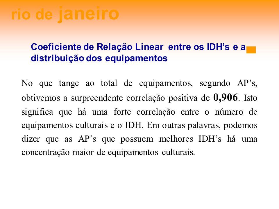 rio de janeiro Coeficiente de Relação Linear entre os IDHs e a distribuição dos equipamentos No que tange ao total de equipamentos, segundo APs, obtivemos a surpreendente correlação positiva de 0,906.