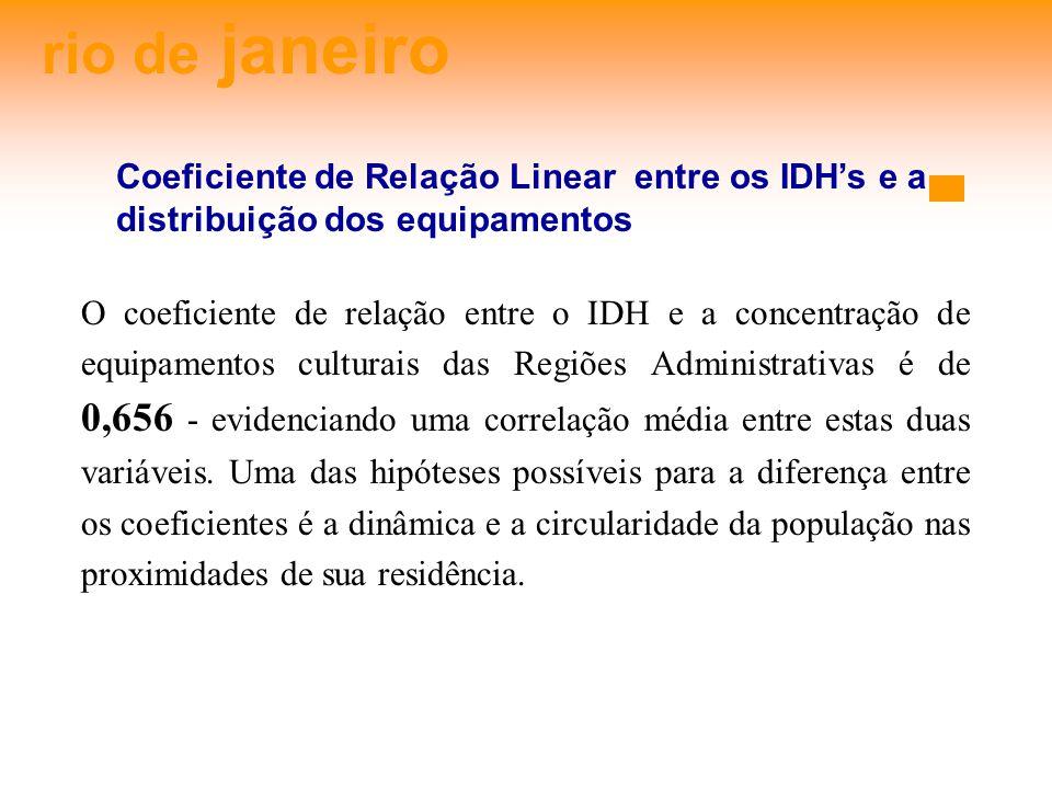 rio de janeiro Coeficiente de Relação Linear entre os IDHs e a distribuição dos equipamentos O coeficiente de relação entre o IDH e a concentração de