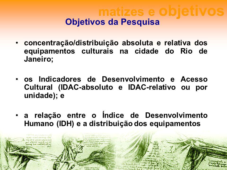 Objetivos da Pesquisa concentração/distribuição absoluta e relativa dos equipamentos culturais na cidade do Rio de Janeiro; os Indicadores de Desenvolvimento e Acesso Cultural (IDAC-absoluto e IDAC-relativo ou por unidade); e a relação entre o Índice de Desenvolvimento Humano (IDH) e a distribuição dos equipamentos matizes e objetivos