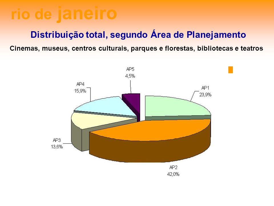rio de janeiro Distribuição total, segundo Área de Planejamento Cinemas, museus, centros culturais, parques e florestas, bibliotecas e teatros