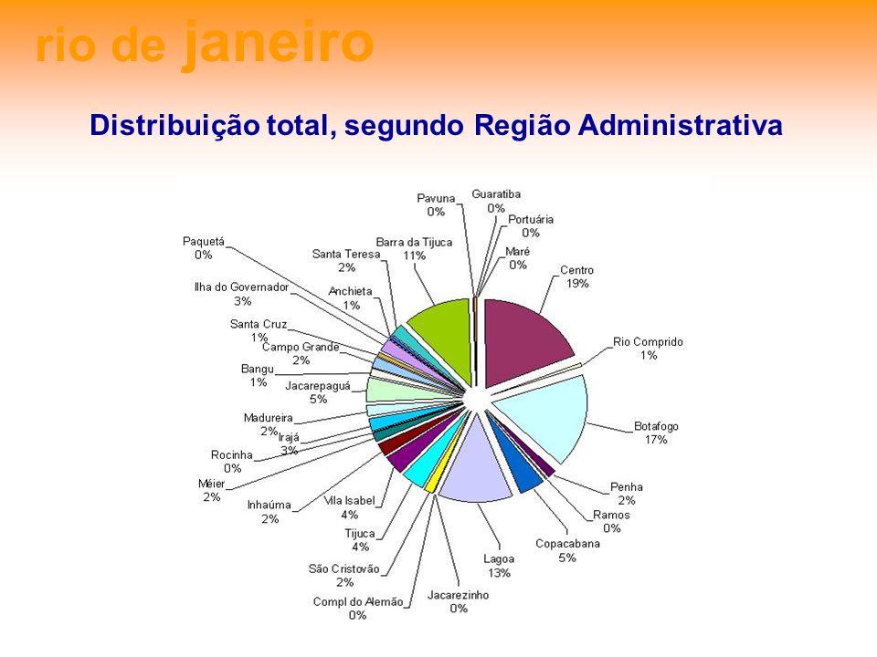 rio de janeiro Índice de Desenvolvimento Humano (IDH) e a sua relação com a distribuição de equipamentos culturais Diagrama de Dispersão, segundo IDH e Concentração de Equipamentos das RAs