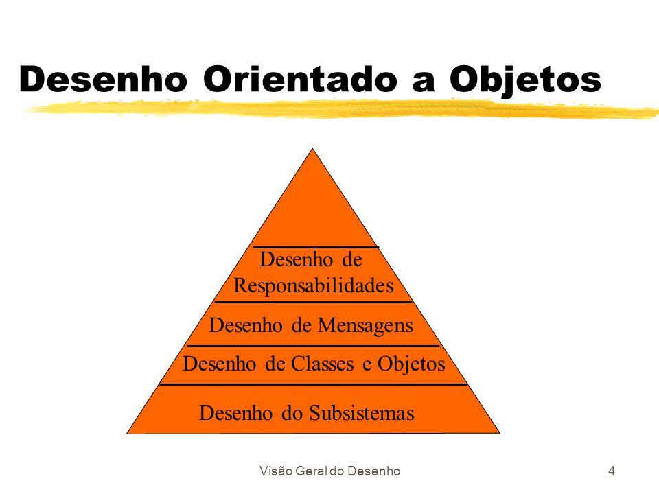 Visão Geral do Desenho4 Desenho Orientado a Objetos Desenho do Subsistemas Desenho de Classes e Objetos Desenho de Mensagens Desenho de Responsabilida