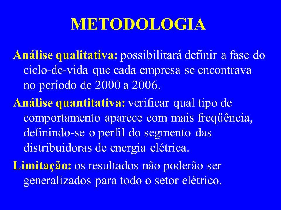 METODOLOGIA Análise qualitativa: possibilitará definir a fase do ciclo-de-vida que cada empresa se encontrava no período de 2000 a 2006. Análise quant