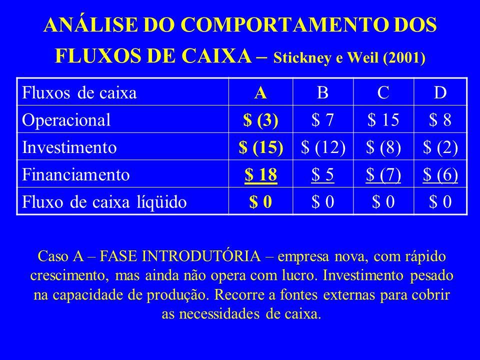 ANÁLISE DO COMPORTAMENTO DOS FLUXOS DE CAIXA – Stickney e Weil (2001) Fluxos de caixaABCD Operacional$ (3)$ 7$ 15$ 8 Investimento$ (15)$ (12)$ (8)$ (2) Financiamento$ 18$ 5$ (7)$ (6) Fluxo de caixa líqüido$ 0 Caso A – FASE INTRODUTÓRIA – empresa nova, com rápido crescimento, mas ainda não opera com lucro.