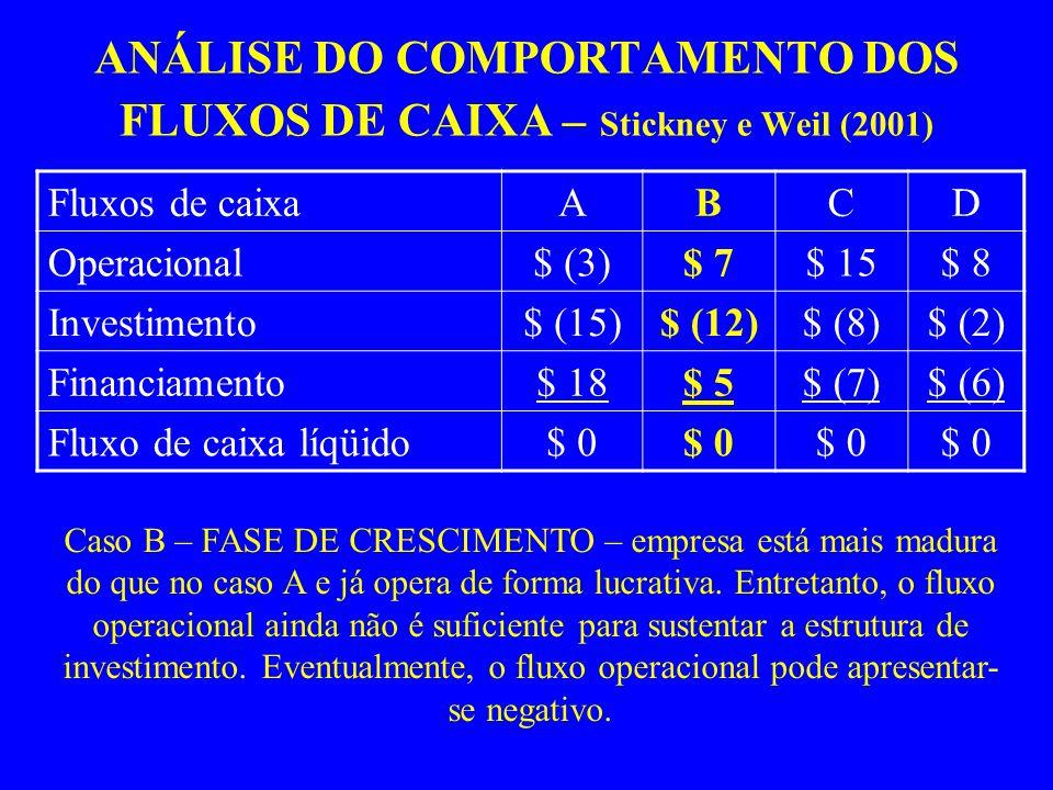 ANÁLISE DO COMPORTAMENTO DOS FLUXOS DE CAIXA – Stickney e Weil (2001) Fluxos de caixaABCD Operacional$ (3)$ 7$ 15$ 8 Investimento$ (15)$ (12)$ (8)$ (2) Financiamento$ 18$ 5$ (7)$ (6) Fluxo de caixa líqüido$ 0 Caso B – FASE DE CRESCIMENTO – empresa está mais madura do que no caso A e já opera de forma lucrativa.