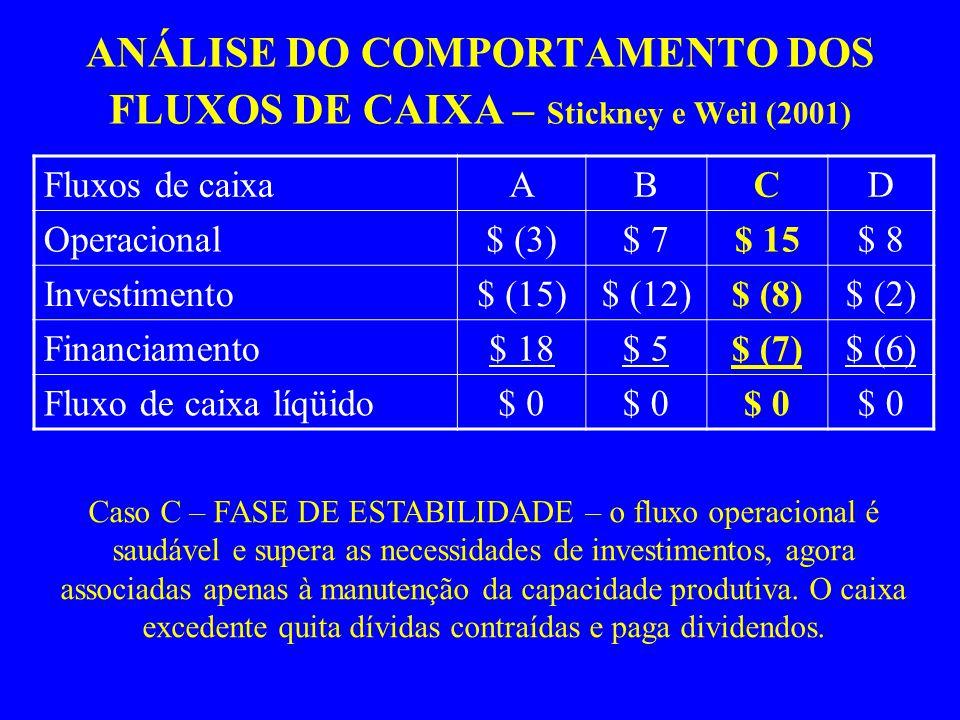 ANÁLISE DO COMPORTAMENTO DOS FLUXOS DE CAIXA – Stickney e Weil (2001) Fluxos de caixaABCD Operacional$ (3)$ 7$ 15$ 8 Investimento$ (15)$ (12)$ (8)$ (2) Financiamento$ 18$ 5$ (7)$ (6) Fluxo de caixa líqüido$ 0 Caso C – FASE DE ESTABILIDADE – o fluxo operacional é saudável e supera as necessidades de investimentos, agora associadas apenas à manutenção da capacidade produtiva.