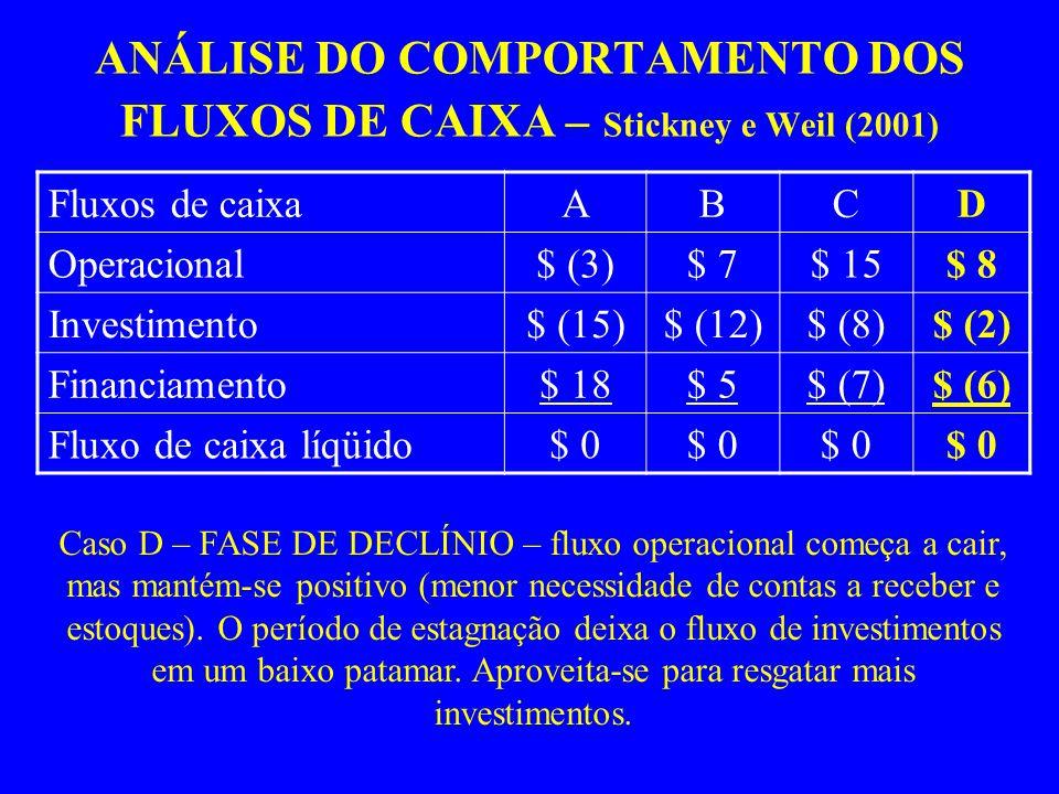 ANÁLISE DO COMPORTAMENTO DOS FLUXOS DE CAIXA – Stickney e Weil (2001) Fluxos de caixaABCD Operacional$ (3)$ 7$ 15$ 8 Investimento$ (15)$ (12)$ (8)$ (2) Financiamento$ 18$ 5$ (7)$ (6) Fluxo de caixa líqüido$ 0 Caso D – FASE DE DECLÍNIO – fluxo operacional começa a cair, mas mantém-se positivo (menor necessidade de contas a receber e estoques).