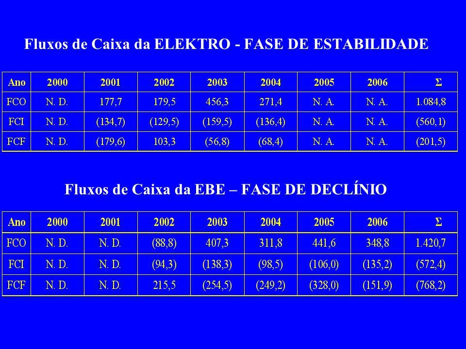 Fluxos de Caixa da ELEKTRO - FASE DE ESTABILIDADE Fluxos de Caixa da EBE – FASE DE DECLÍNIO