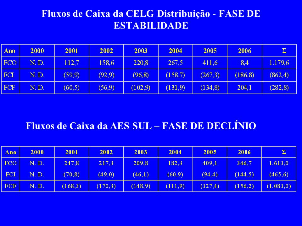 Fluxos de Caixa da CELG Distribuição - FASE DE ESTABILIDADE Fluxos de Caixa da AES SUL – FASE DE DECLÍNIO