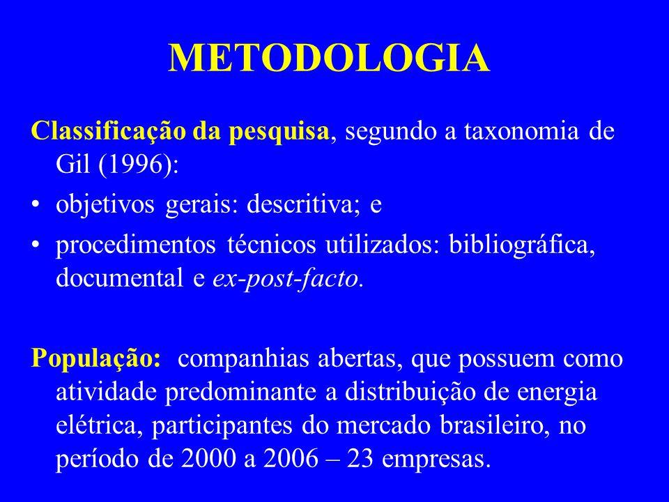 METODOLOGIA Classificação da pesquisa, segundo a taxonomia de Gil (1996): objetivos gerais: descritiva; e procedimentos técnicos utilizados: bibliográfica, documental e ex-post-facto.