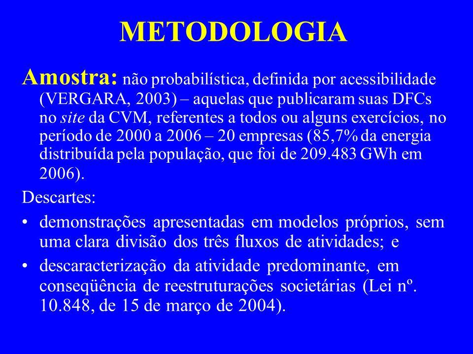 METODOLOGIA Amostra: não probabilística, definida por acessibilidade (VERGARA, 2003) – aquelas que publicaram suas DFCs no site da CVM, referentes a todos ou alguns exercícios, no período de 2000 a 2006 – 20 empresas (85,7% da energia distribuída pela população, que foi de 209.483 GWh em 2006).