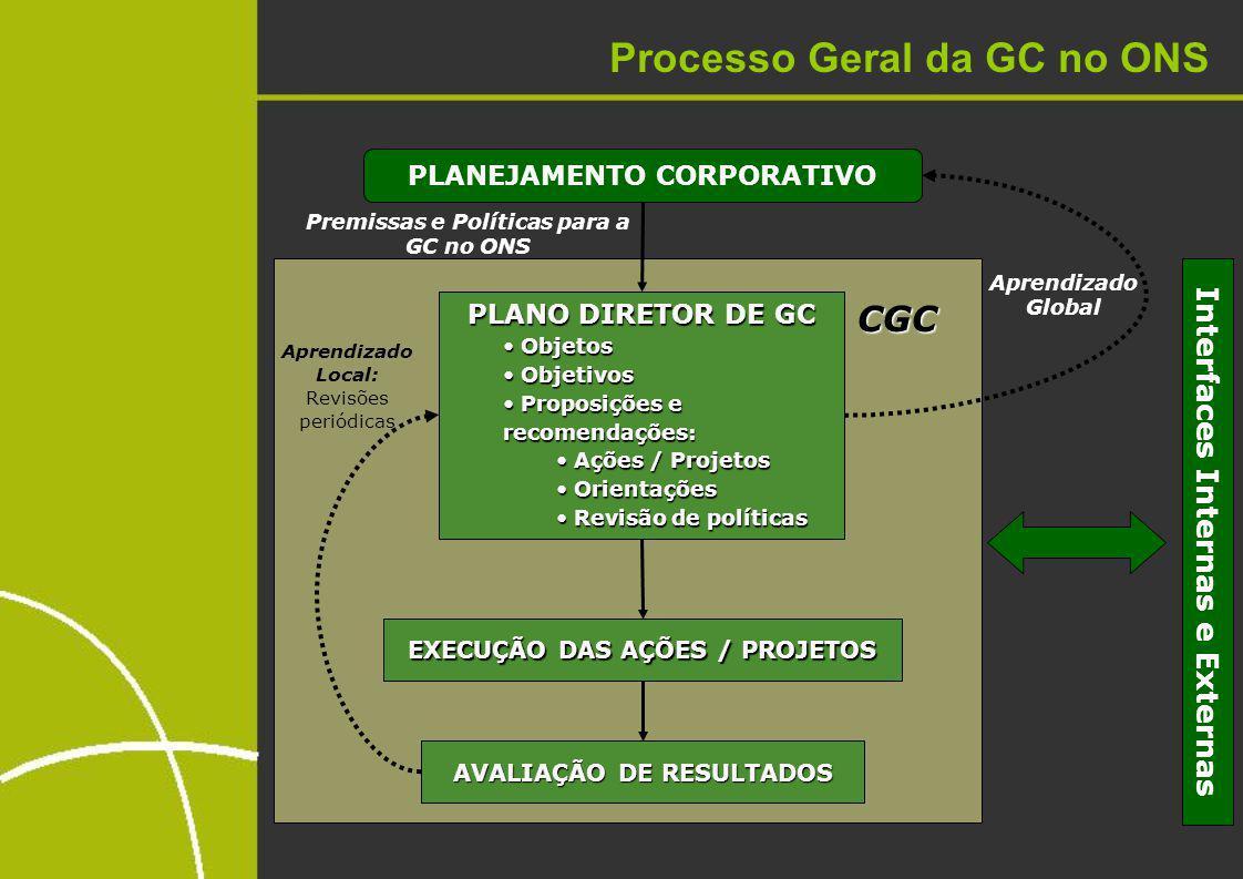 Processo Geral da GC no ONS PLANEJAMENTO CORPORATIVO PLANO DIRETOR DE GC Objetos Objetos Objetivos Objetivos Proposições e recomendações: Proposições e recomendações: Ações / Projetos Ações / Projetos Orientações Orientações Revisão de políticas Revisão de políticas AVALIAÇÃO DE RESULTADOS CGC Aprendizado Global Aprendizado Local: Revisões periódicas Premissas e Políticas para a GC no ONS EXECUÇÃO DAS AÇÕES / PROJETOS Interfaces Internas e Externas