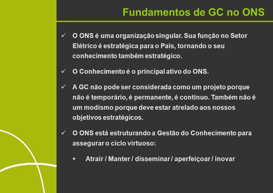I.Domínio de conhecimentos ONS II.Porque e como a GC no ONS III.