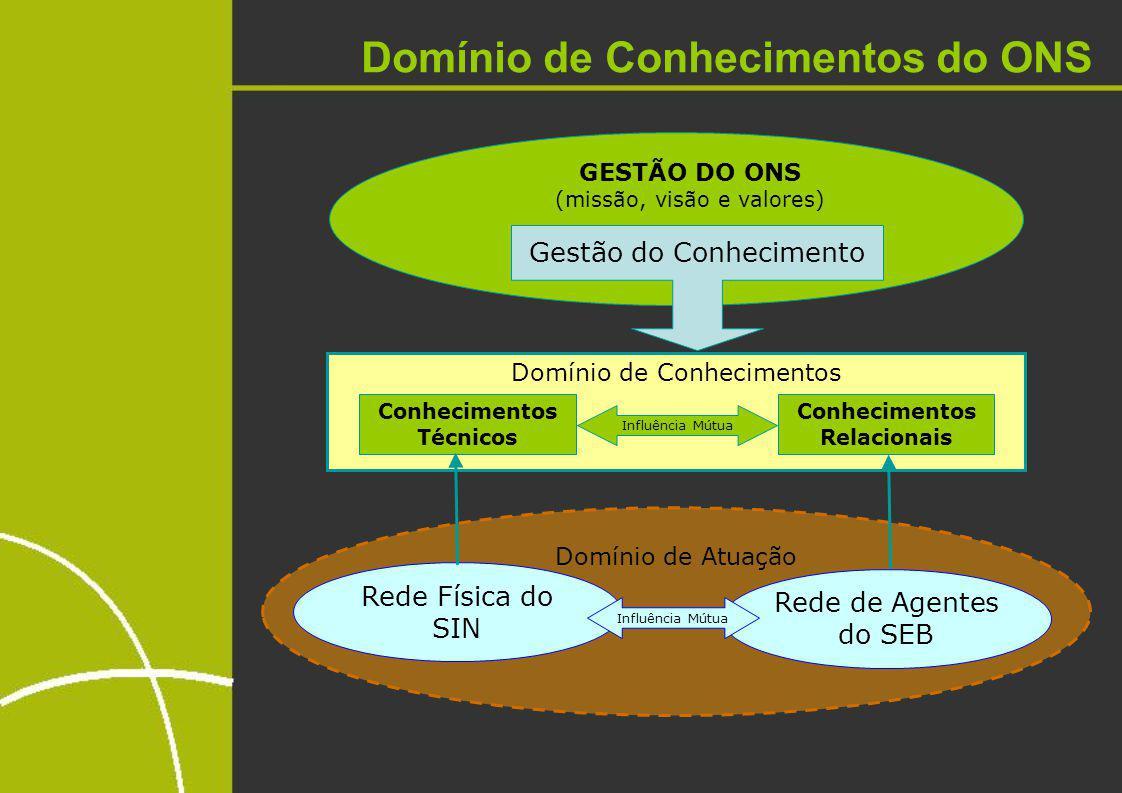 I.Mapeamento dos Gerentes II.Sensibilização III.Identificação dos conhecimentos críticos - CC IV.Estratégia para cada CC V.Desenvolver indicadores de GC Ações de Gestão do Conhecimento