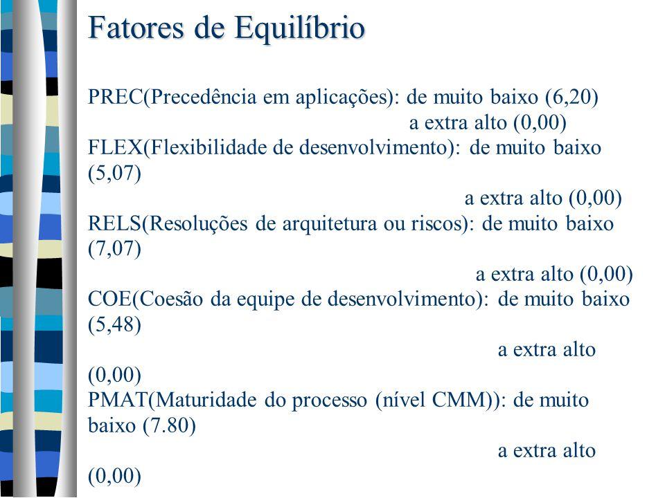 Fatores de Equilíbrio Fatores de Equilíbrio PREC(Precedência em aplicações): de muito baixo (6,20) a extra alto (0,00) FLEX(Flexibilidade de desenvolvimento): de muito baixo (5,07) a extra alto (0,00) RELS(Resoluções de arquitetura ou riscos): de muito baixo (7,07) a extra alto (0,00) COE(Coesão da equipe de desenvolvimento): de muito baixo (5,48) a extra alto (0,00) PMAT(Maturidade do processo (nível CMM)): de muito baixo (7.80) a extra alto (0,00)