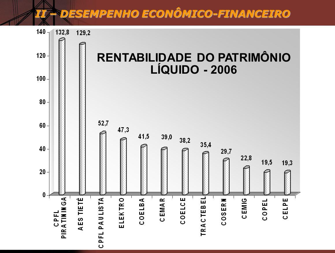 II – DESEMPENHO ECONÔMICO-FINANCEIRO RENTABILIDADE DO PATRIMÔNIO LÍQUIDO - 2006