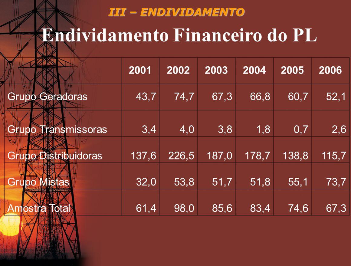 III – ENDIVIDAMENTO 200120022003200420052006 Grupo Geradoras43,774,767,366,860,752,1 Grupo Transmissoras3,44,03,81,80,72,6 Grupo Distribuidoras137,622